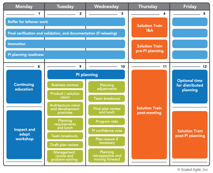 Pre And Post Pi Planning Scaled Agile Framework Lean