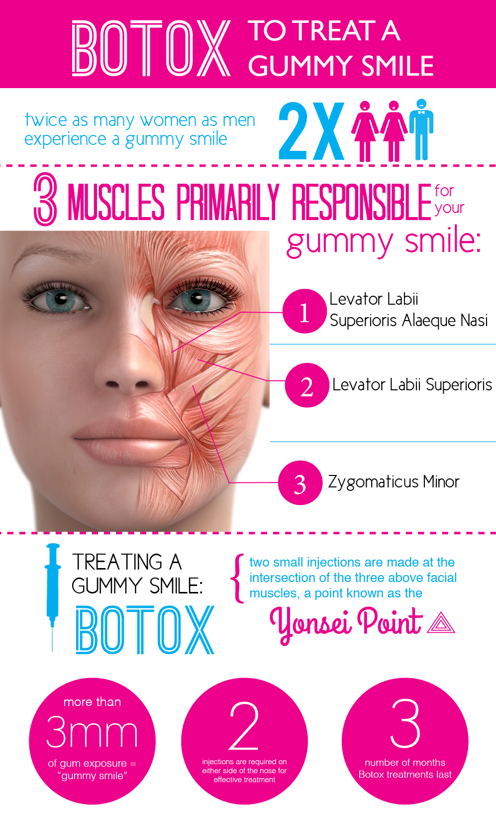 Treat your gummy smile with BOTOX! Order today at: www