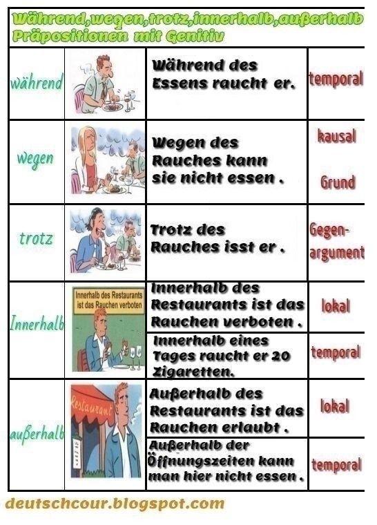 Pr positionen mit genitiv w hrend wegen trotz innerhalb au erhalb deutsch lernen german for Genitiv deutsch lernen
