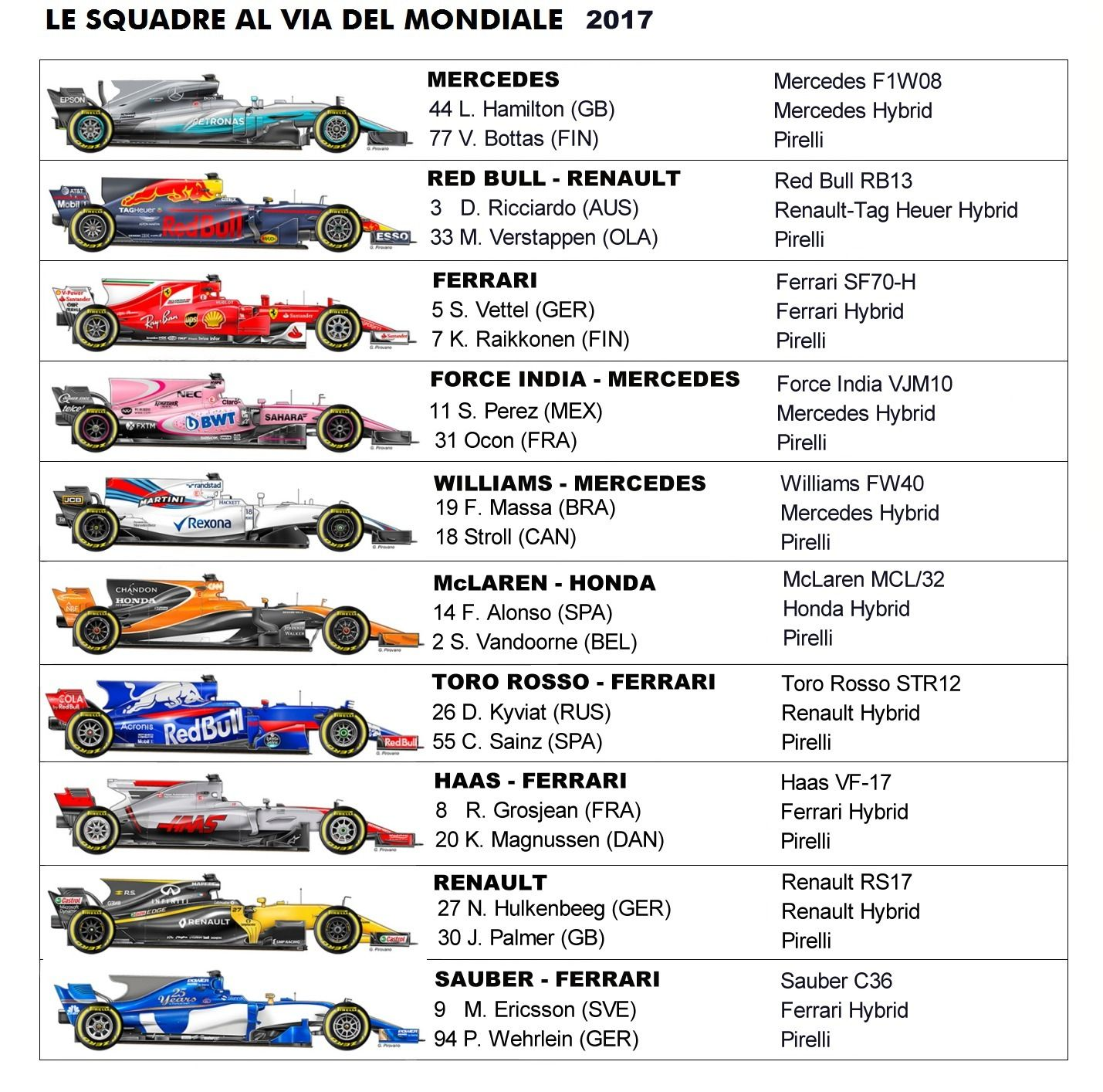 Formula One 2019 season: All the cars and drivers