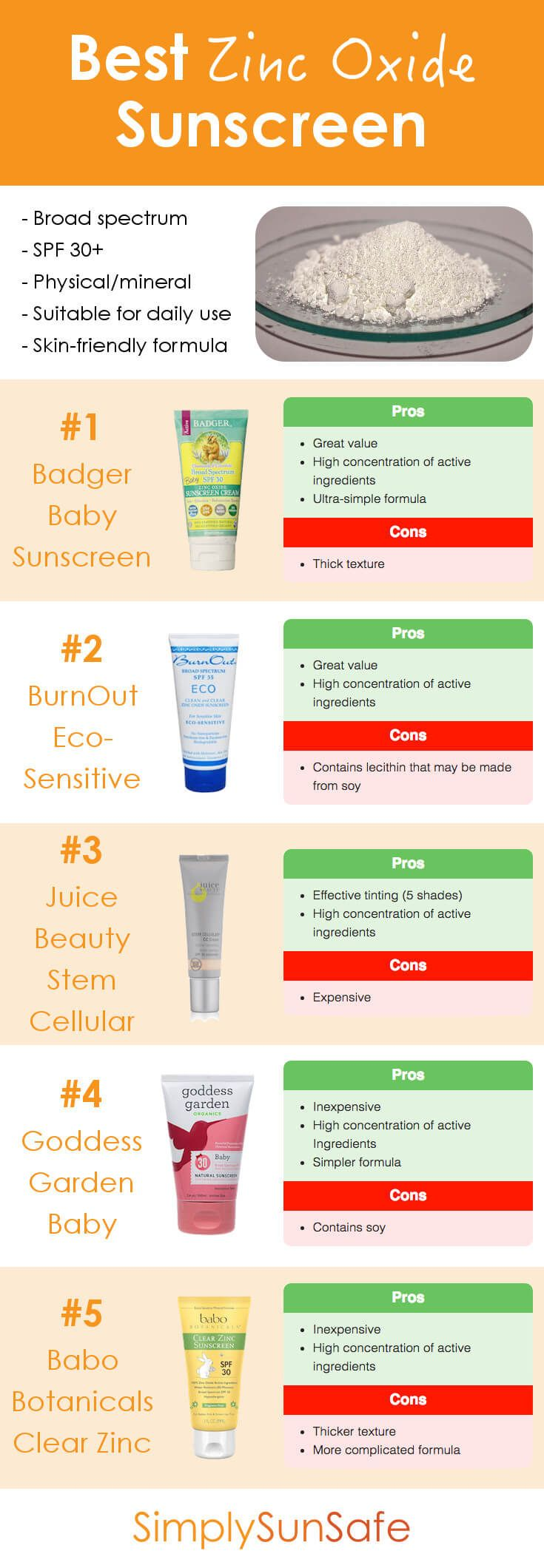 Best Zinc Oxide Sunscreen in 2020 Best sunscreens, Zinc