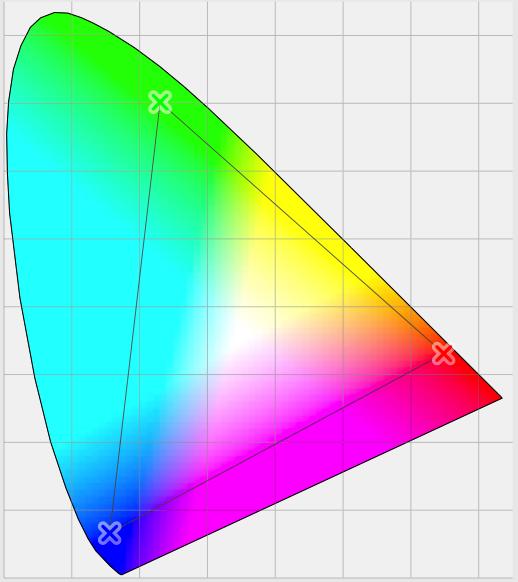 A CIE 1931 colour space chromaticity diagram using xyz co-ordinates