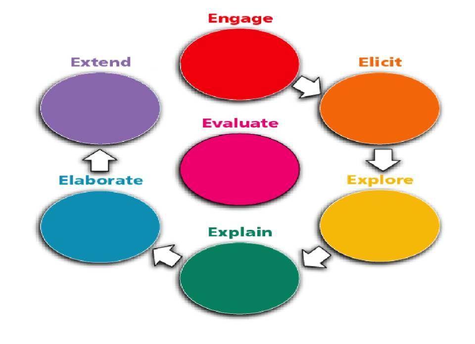 The 7es Of Lesson Planning Lesson Plan Format Lesson Plans How