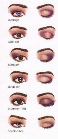 Helpful Eyeshadow Chart