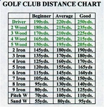 Golf Club Distance Chart  Google Search  Want Additional Info