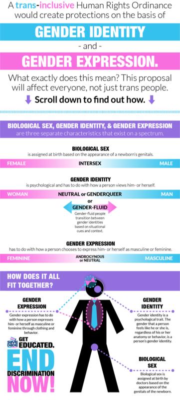 transgender spectrum test