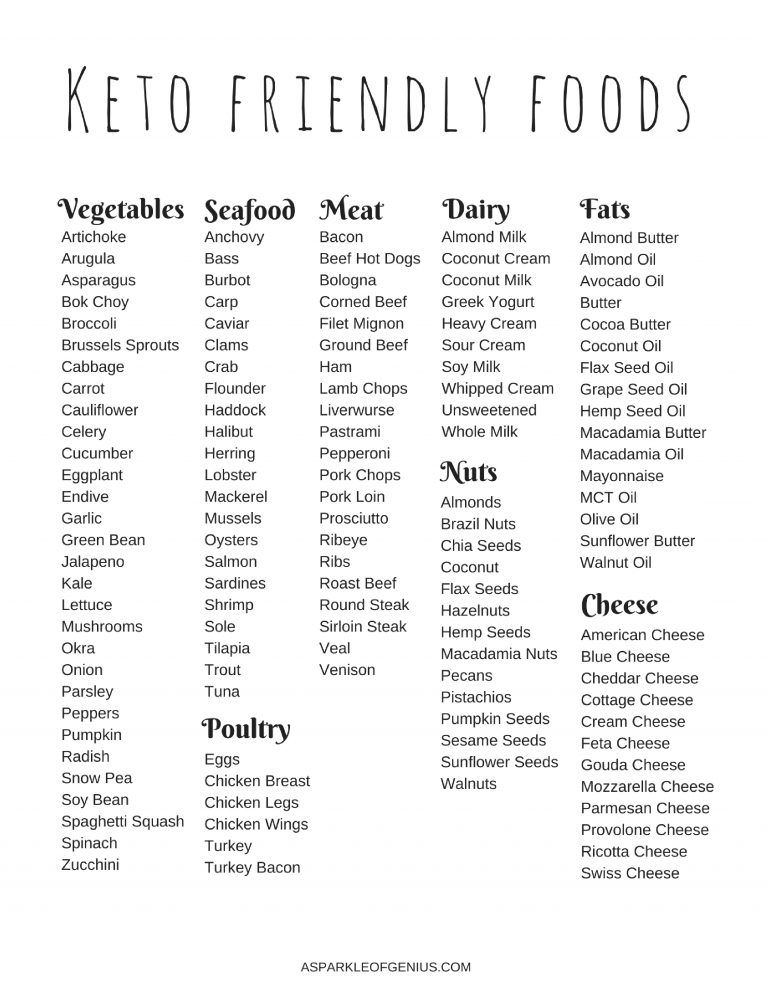 image relating to Free Printable Keto Food List identified as Keto foods listing for novices Keto Ketogenic food plan food stuff