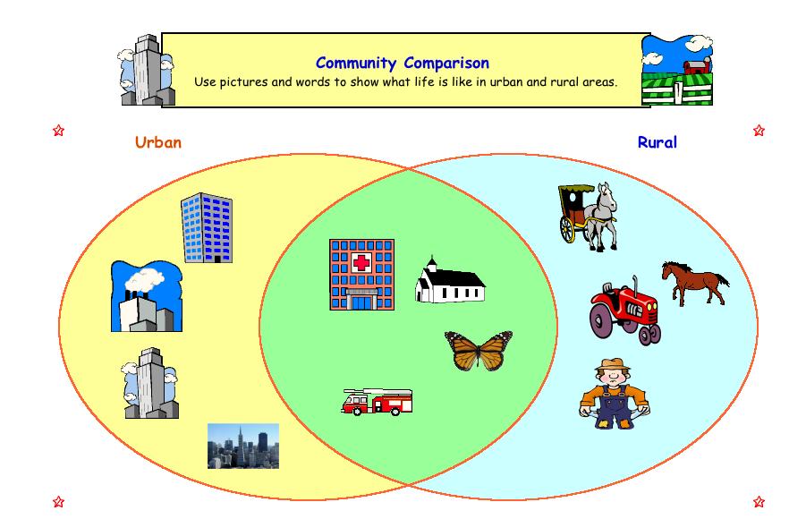 social studies diagrams rural-urban area venn diagram | social studies | social ... #9