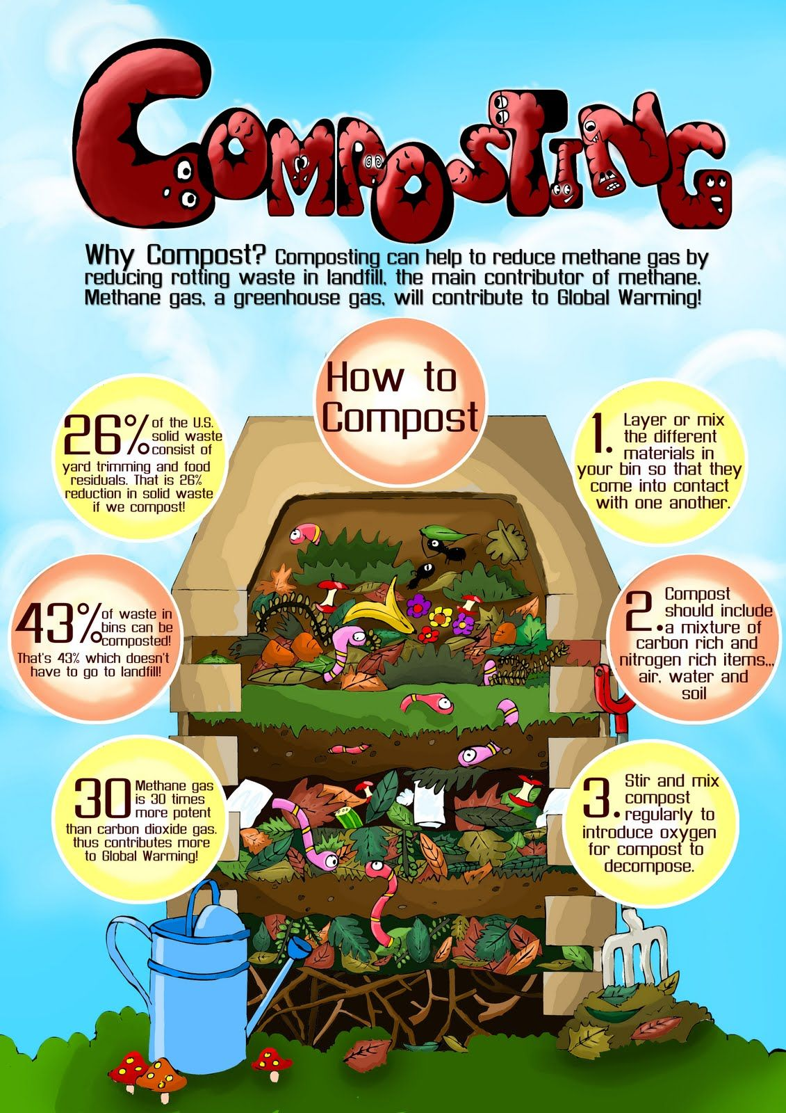 assignment compost copy jpg 1 131 1 600 pixels gardening