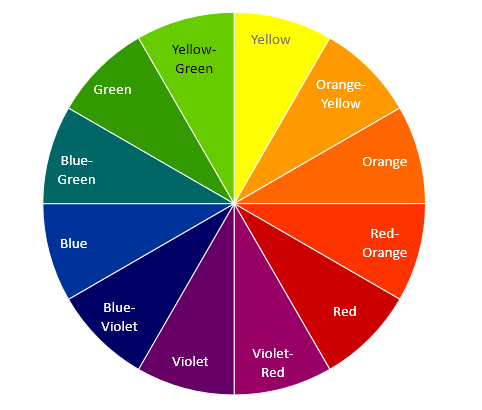 Color Wheel Basics How To Choose The Right Color Scheme