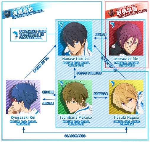 Free Relationship Chart As The Series Portrays Them Not As