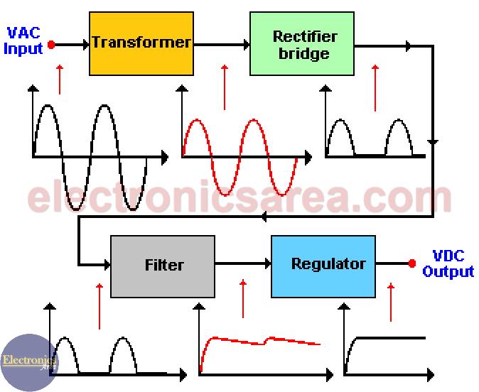 Basic Power Supply Block Diagram Block Diagram Power Supply Diagram