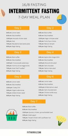 16:8 Intermittent Fasting Schedule and Meal Plan -