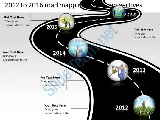 Product Roadmap Timeline  To  Road Mapping Future