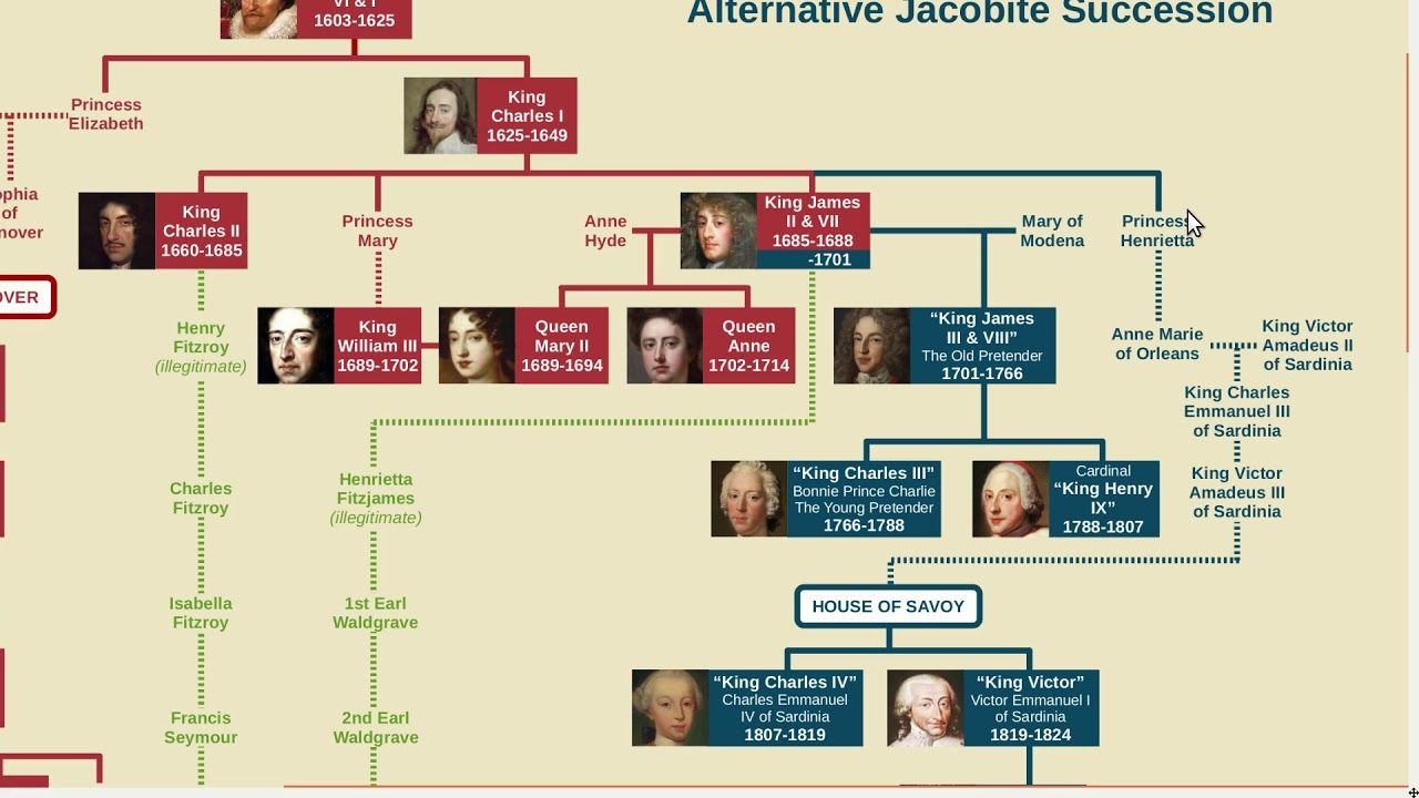 Who Would be Jacobite King of the UK Today? YouTube