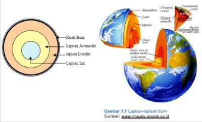 93 Gambar Bentuk Muka Bumi