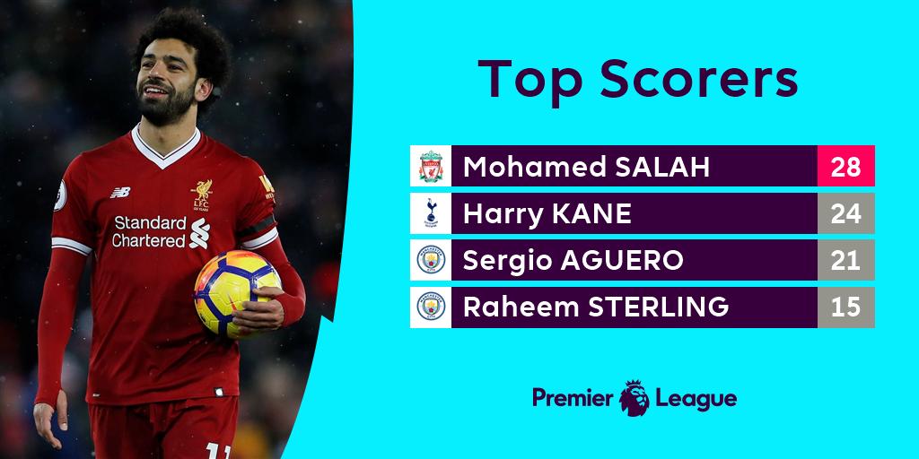 M Salah Top Score Premier League English Premier League Mohamed Salah