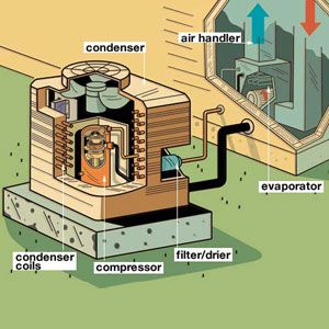 home air conditioning system diagram. house home air conditioning system diagram
