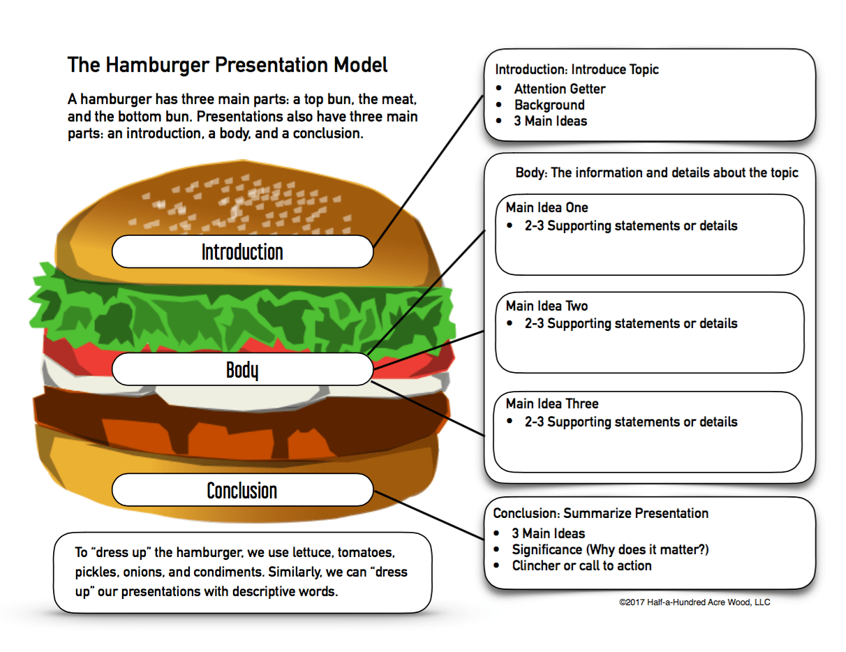 hamburger essay ppt The hamburger writing model mr gurian osceola middle school objective students will write persuasive, expository, and narrative pieces containing the five.