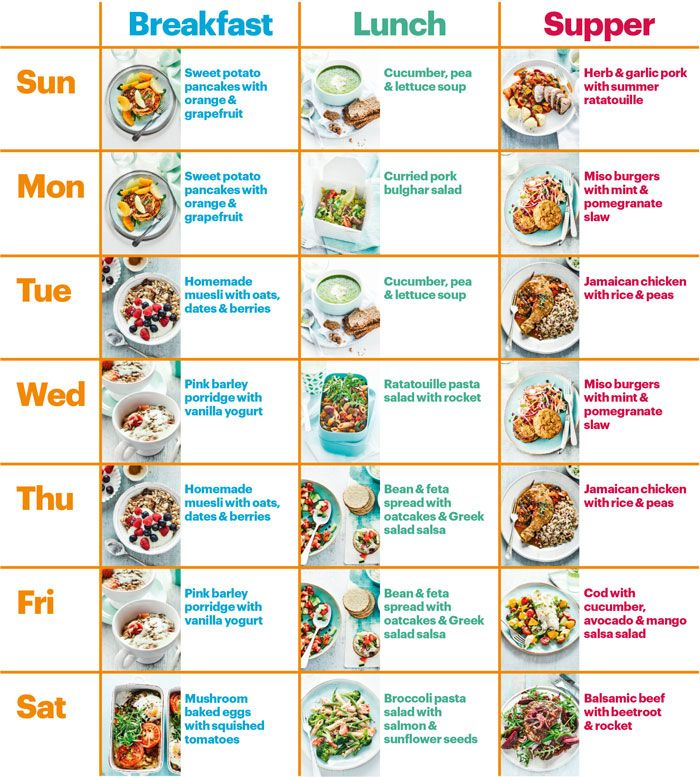 Good Food's Healthy Diet Plan January 2020 Régime