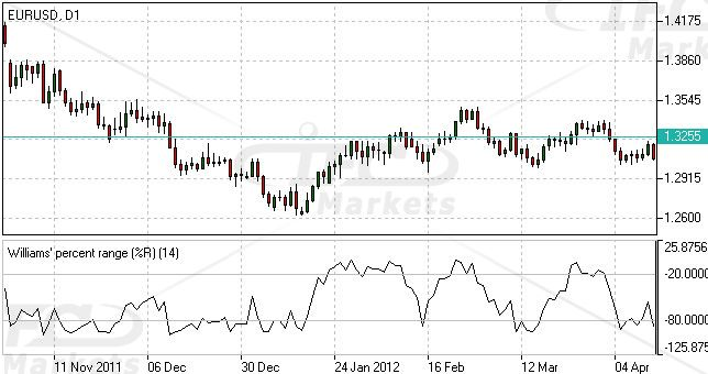 Williams Percent Range Indicator Forex