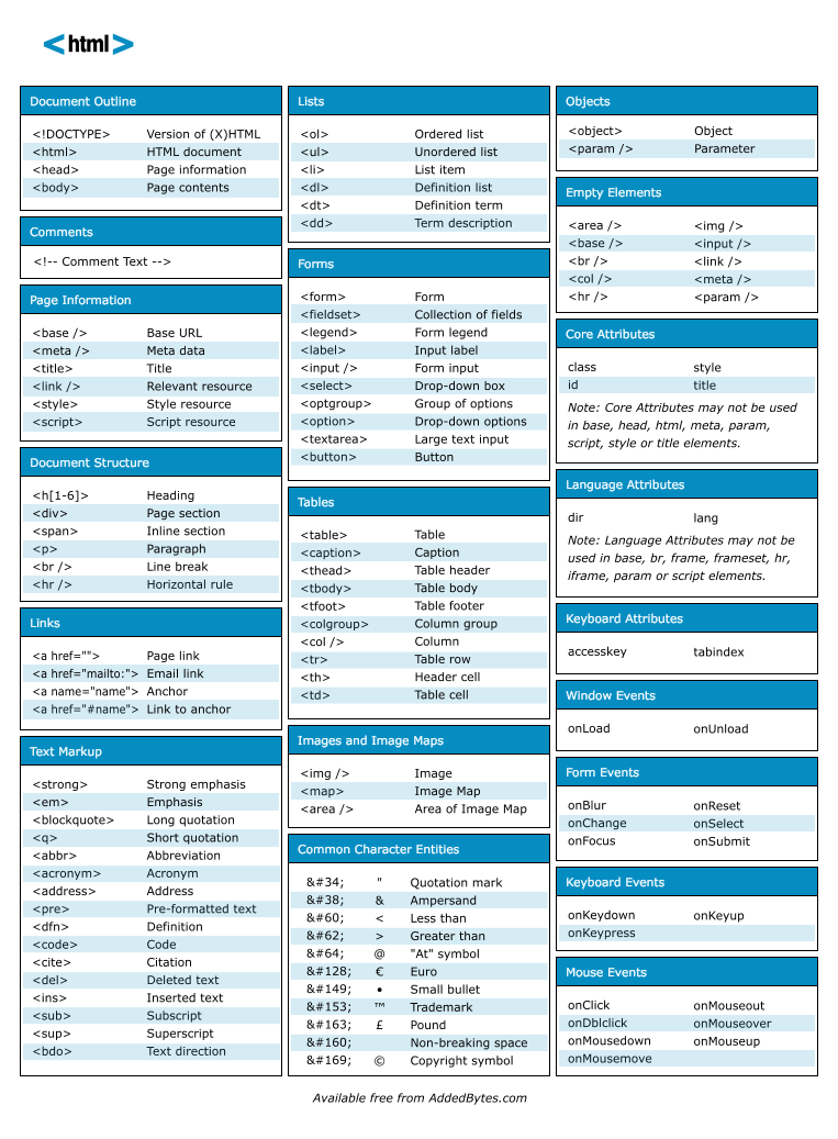 Html Cheat Sheet V1 Astuce Pour Les Dveloppeurs Html Css Php