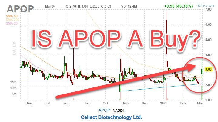 Cellect Biotechnology Stock (NASDAQ: APOP) Up 46%. Is APOP ...