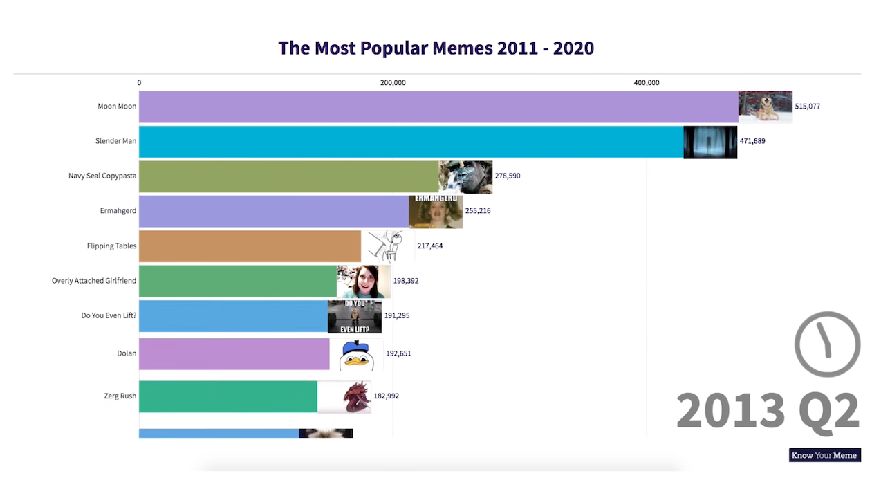 Visual Timeline Of The Most Popular Memes 2011 2020 Most Popular Memes Popular Memes Memes