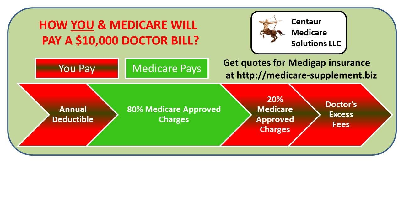How You And Medicare Pay A Doctor Bill Learn About Medicare
