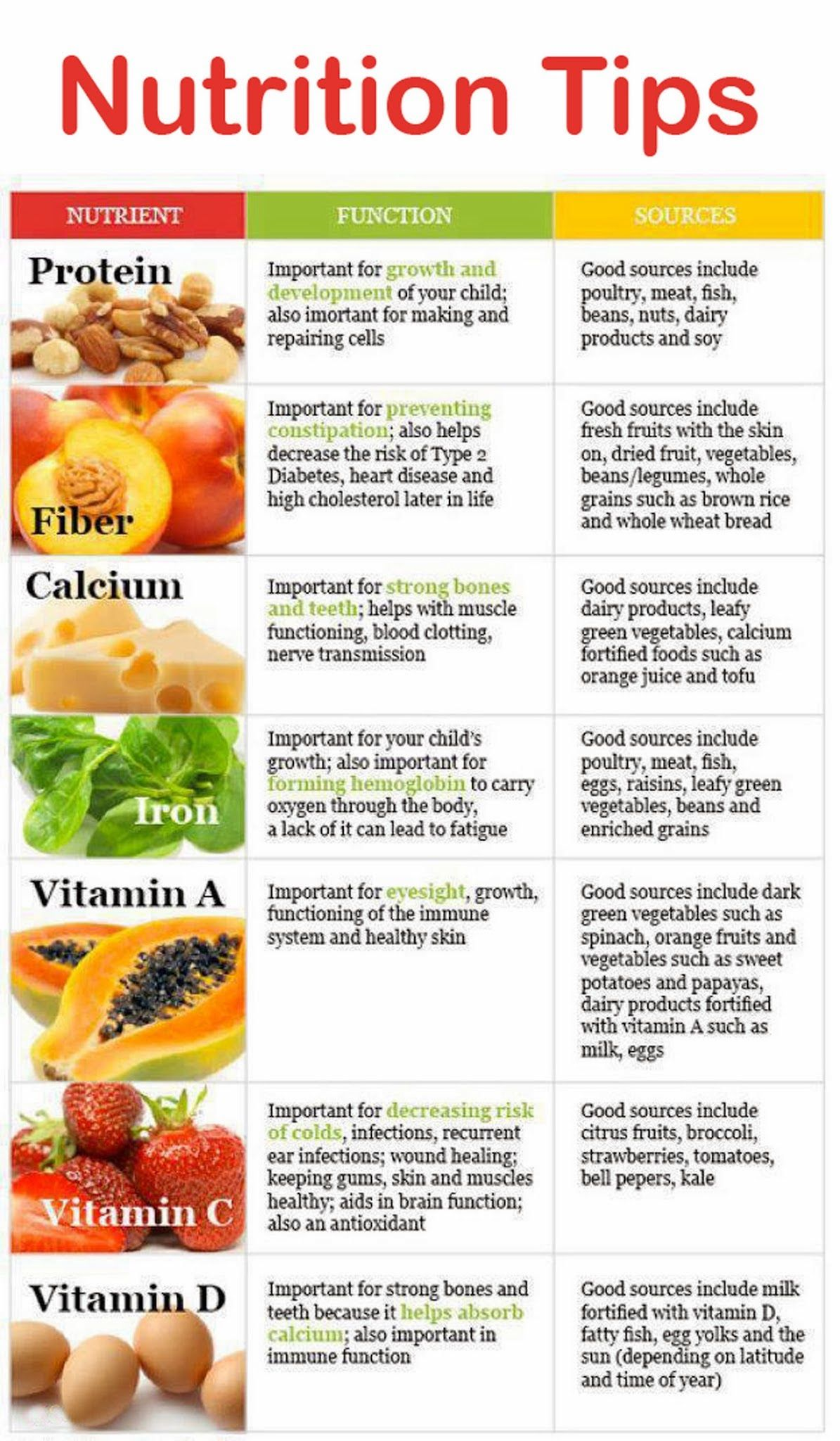 Nutrition Facts Healthy Eating, Diet And