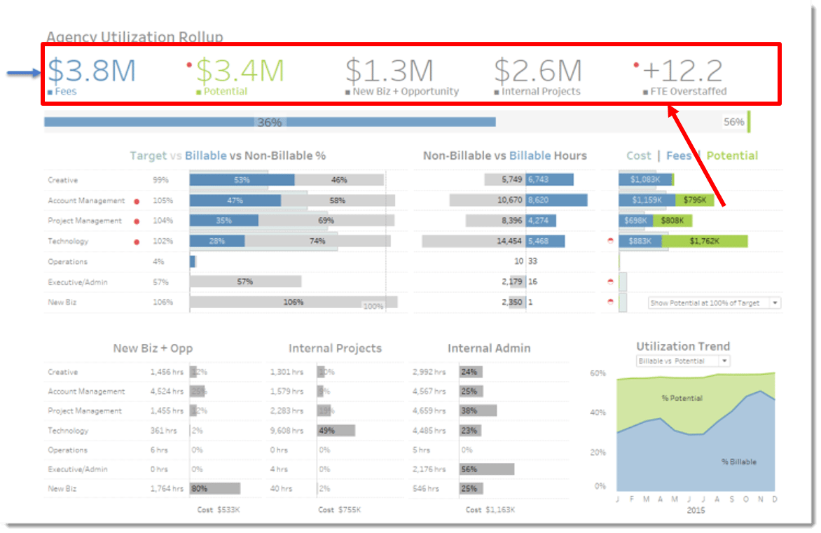 Tips And Hacks From Tableau Dashboard Professionals Tableau Dashboard Data Dashboard Key Performance Indicators