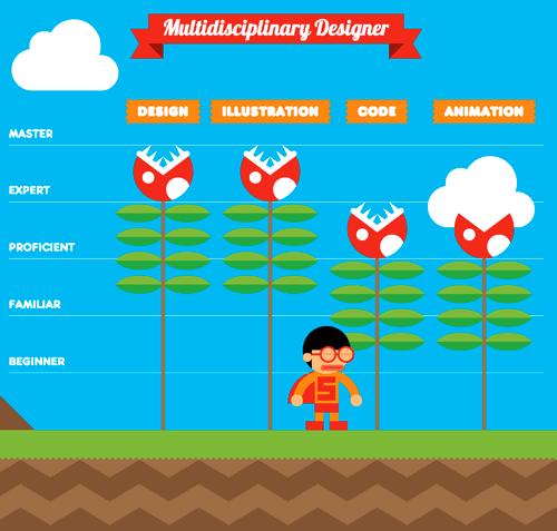 Currículum interactivo al estilo Super Mario World