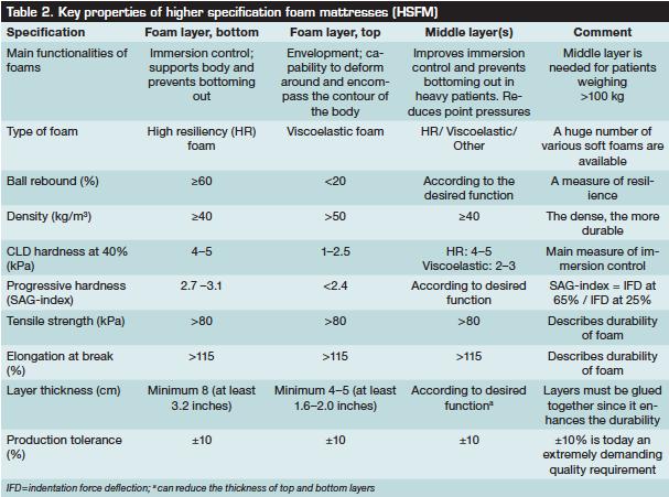 Key Properties Of Higher Specification Foam Mattresses Foam Mattress Foam Wound Care