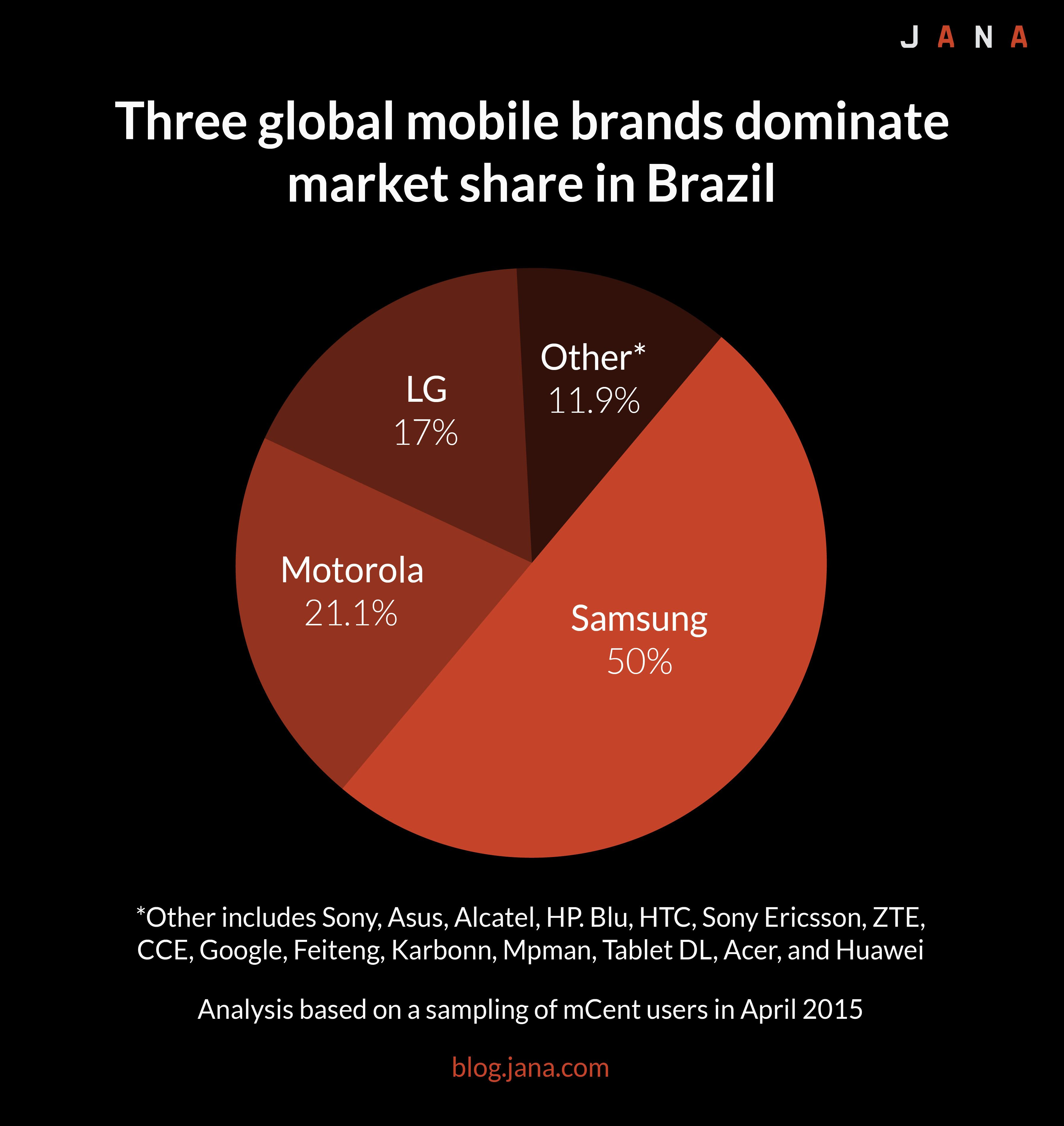 Domination global market