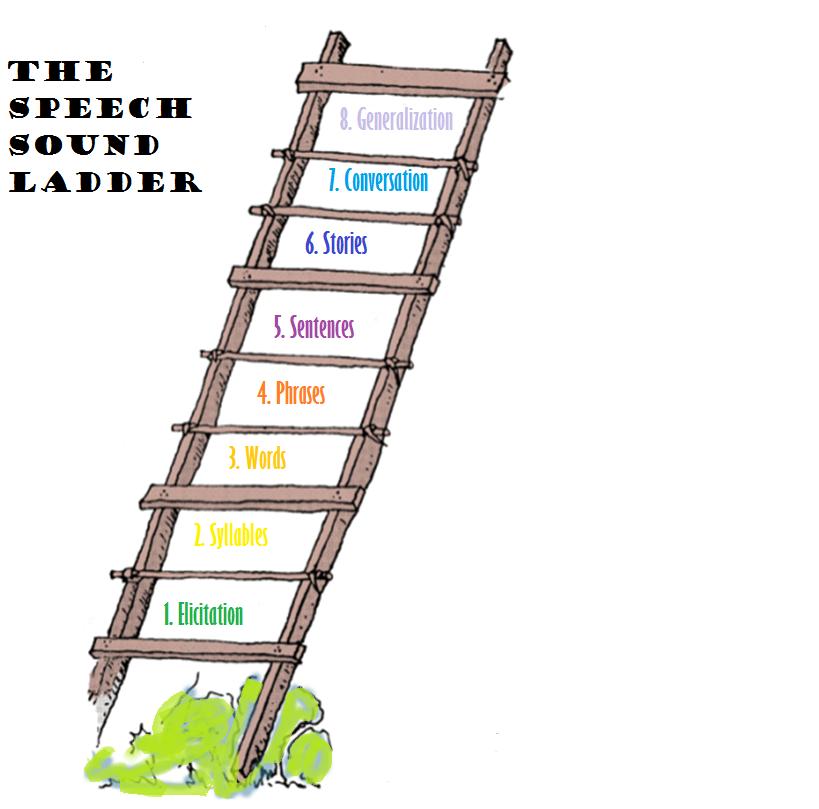 Speech Sound Ladder Png 819 809 Speech Therapy Resources Speech Therapy Speech Activities