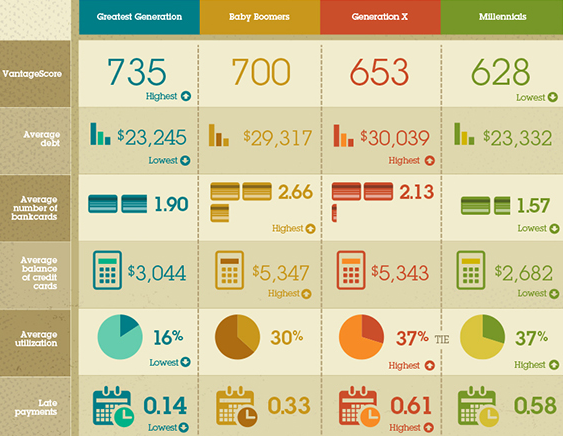 How Does your Credit & Credit Score Compare to the