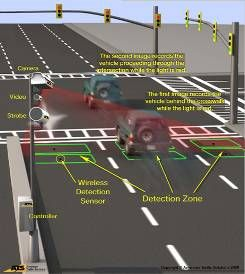 Camera Ticket Right Turn On Red In Boca Raton Red Light Camera Light Red Fort Lauderdale Airport