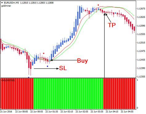 9 R064 No Repaint Arrows M15 Scalping Indicator Forex