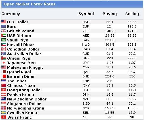 Forex open market currency rates in pakistan