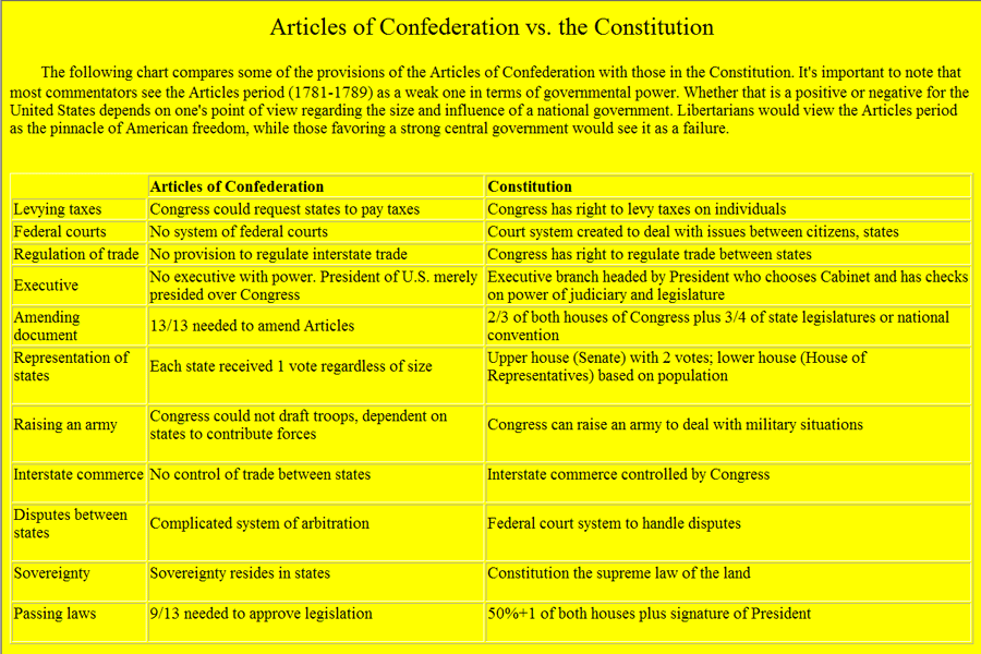 comparison nevada and us constitution The first draft of the nevada constitution was voted down by the populace for its   to officially determine the value of silver to be a ratio of 16:1 compared to the.