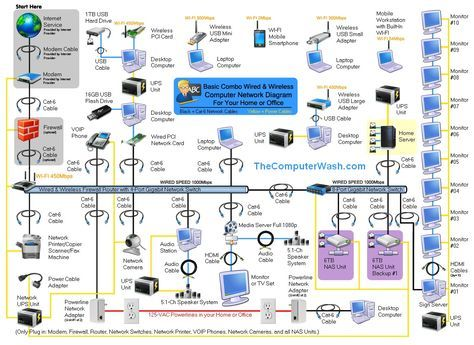Wireless Home Network Diagrams | Here is a Network Diagram example ...