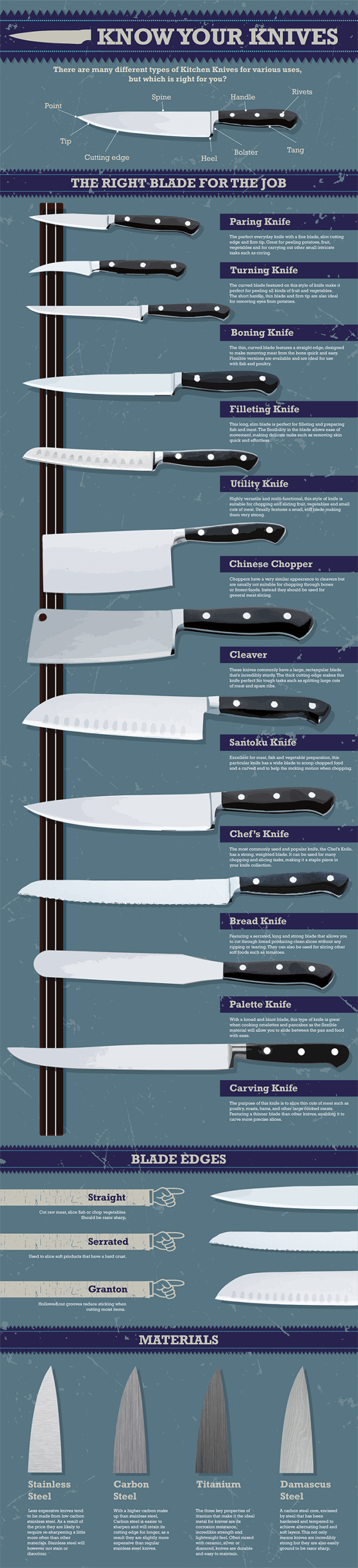 Types of kitchen knifes chart chef pinterest kitchen knives