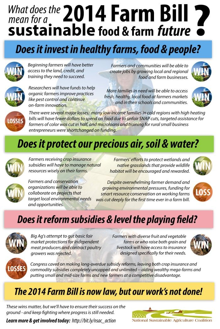 2014 Farm Bill Passes Final Hurdle Signed Into Law Infographic
