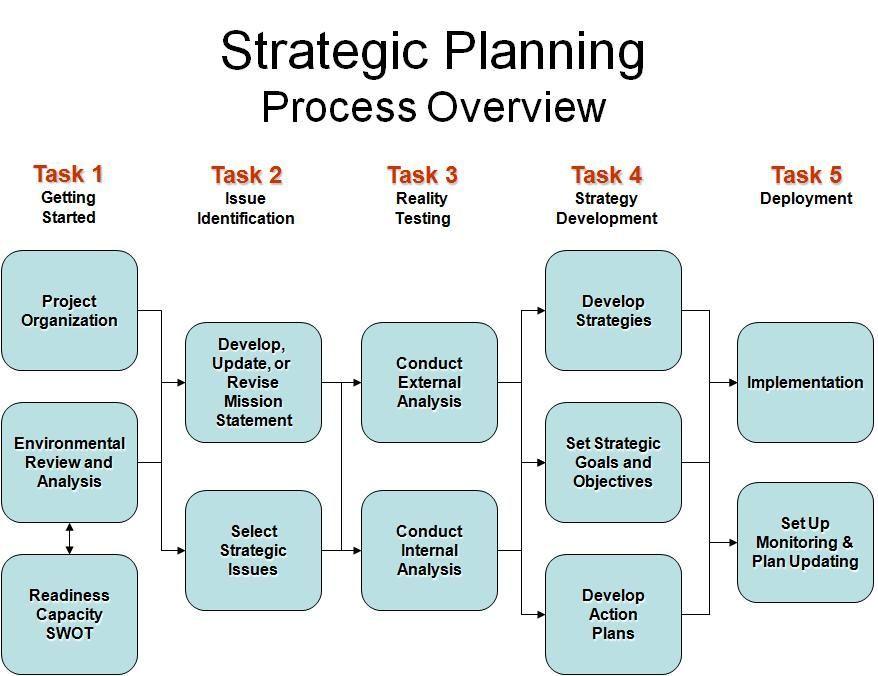 Provides strategic planning and organizational development advisory