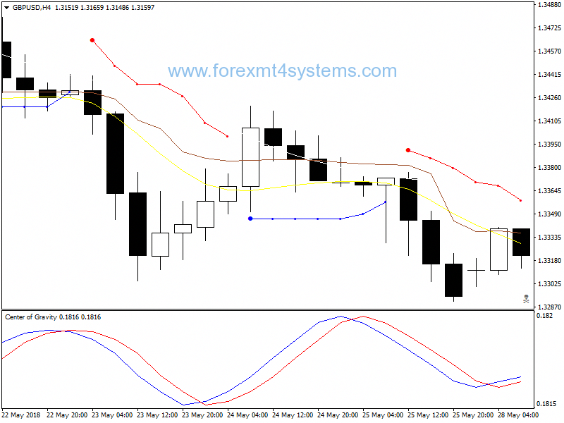1 perces forex)