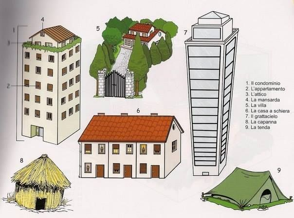 Tipi di abitazioni szukaj w google edukacja for Tipi di case in italia