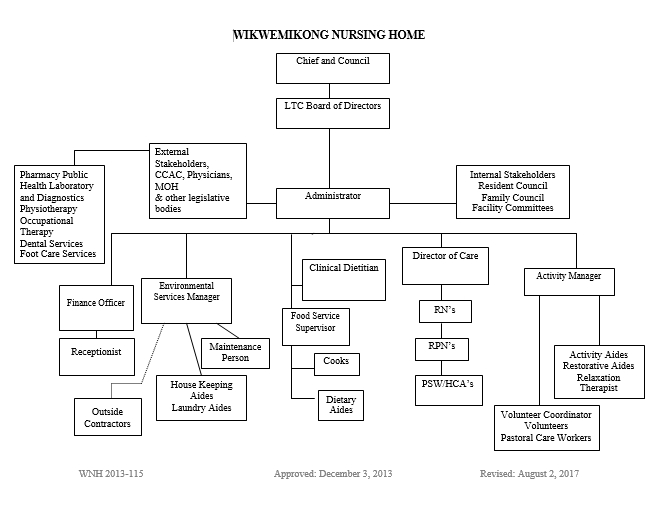 Image Result For Organizational Chart For Assisted Living Facility Organizational Chart Nursing Facility Nurse