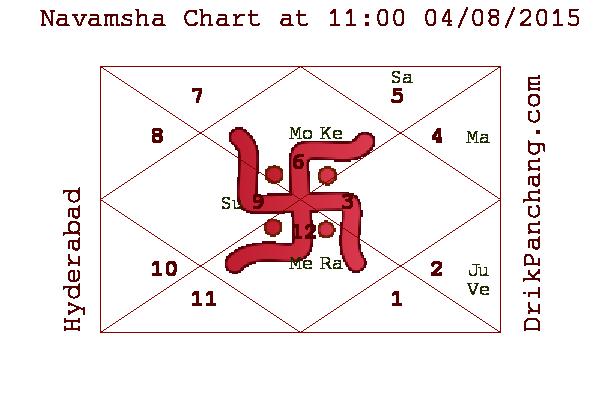Navamsha Kundali Rashi Chart Pinterest Chart