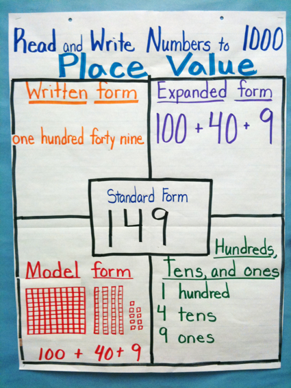 Place Value Anchor Chart Image Only Show Students Several Ways