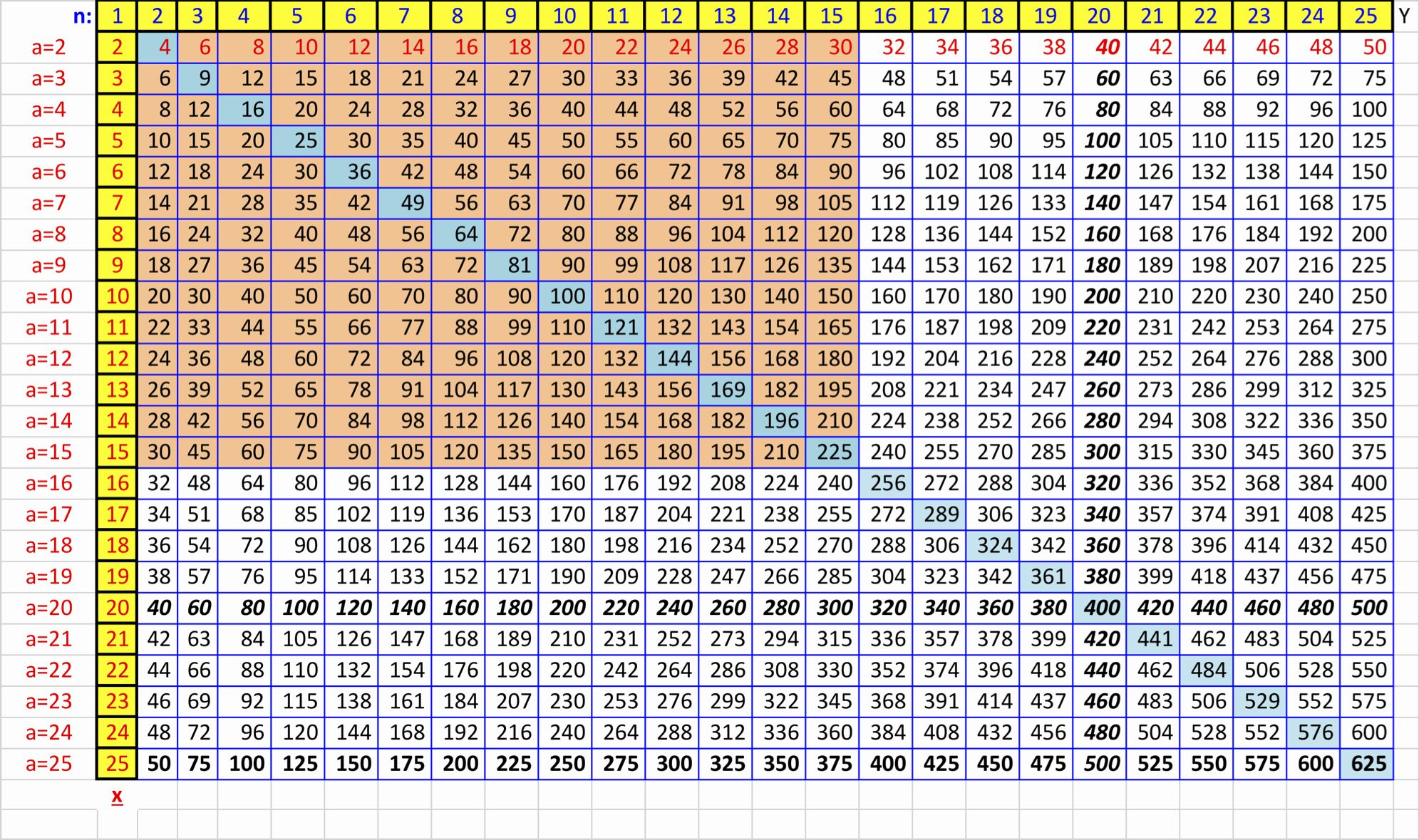 Big Picture Of Multiplication Table Multiplication Chart Math Charts Printable Chart [ 1179 x 1991 Pixel ]